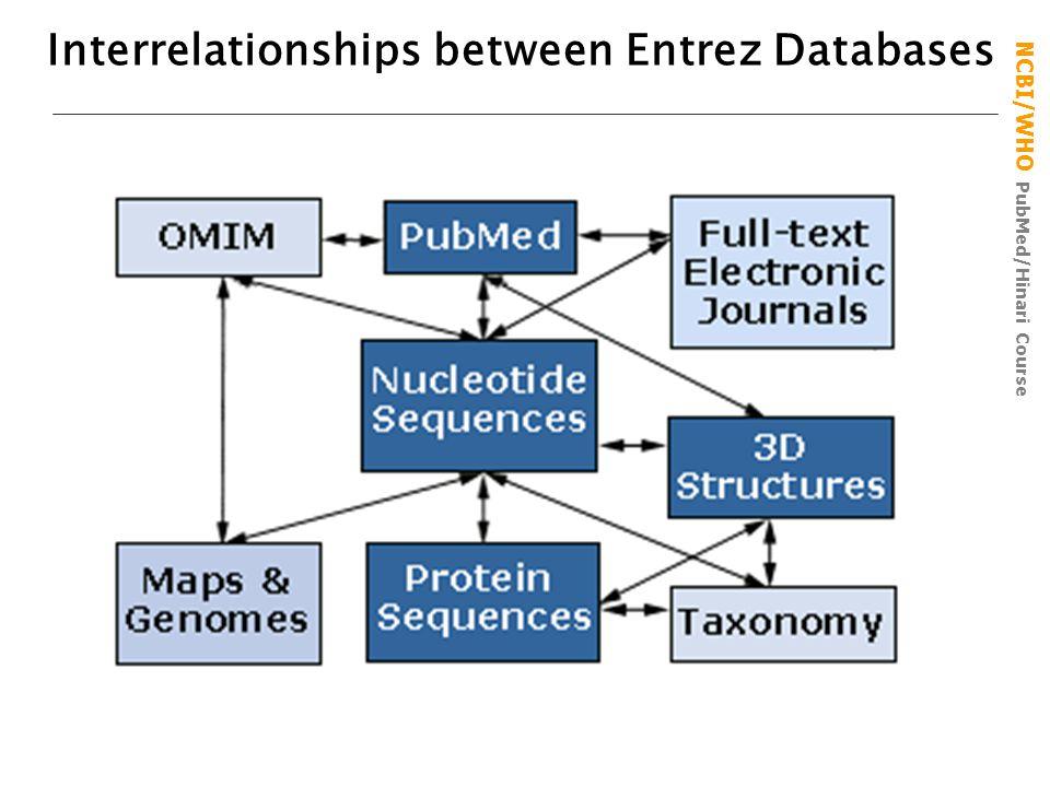 NCBI/WHO PubMed/Hinari Course Interrelationships between Entrez Databases