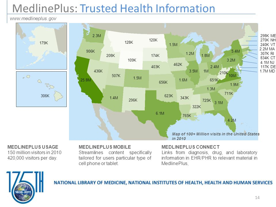 MEDLINEPLUS CONNECT Links from diagnosis, drug, and laboratory information in EHR/PHR to relevant material in MedlinePlus, MEDLINEPLUS MOBILE Streamlines content specifically tailored for users particular type of cell phone or tablet.