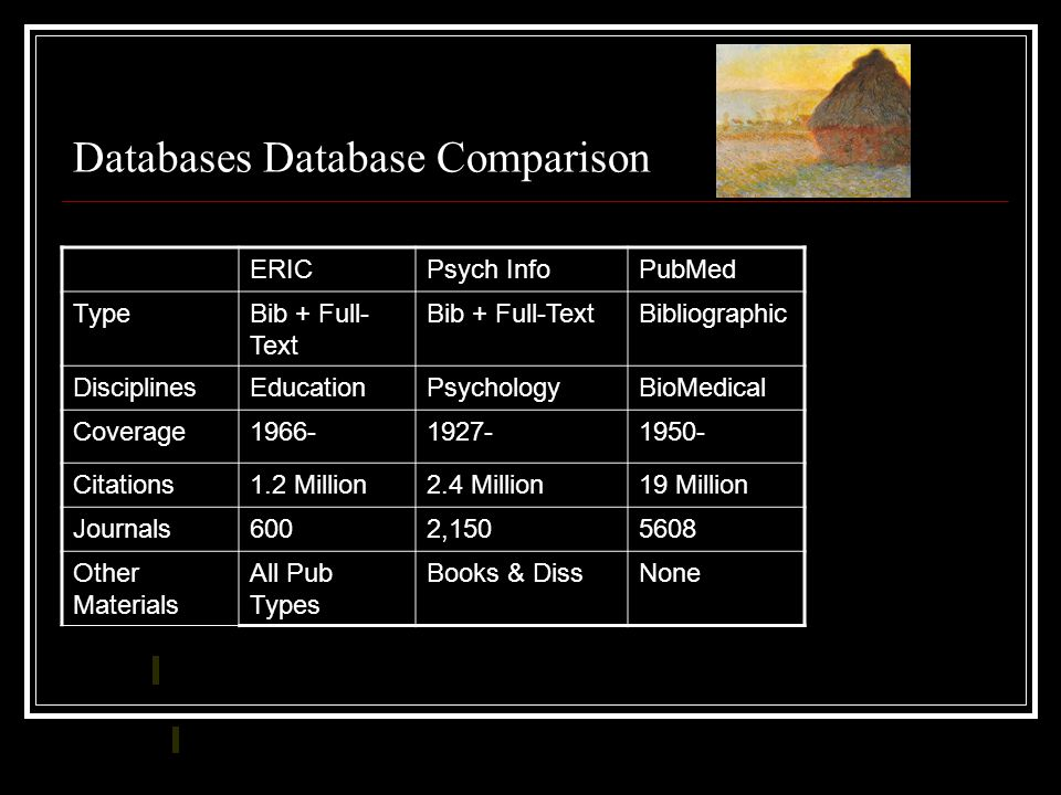 Databases Database Comparison ERICPsych InfoPubMed TypeBib + Full- Text Bibliographic DisciplinesEducationPsychologyBioMedical Coverage1966-1927-1950- Citations1.2 Million2.4 Million19 Million Journals6002,1505608 Other Materials All Pub Types Books & DissNone