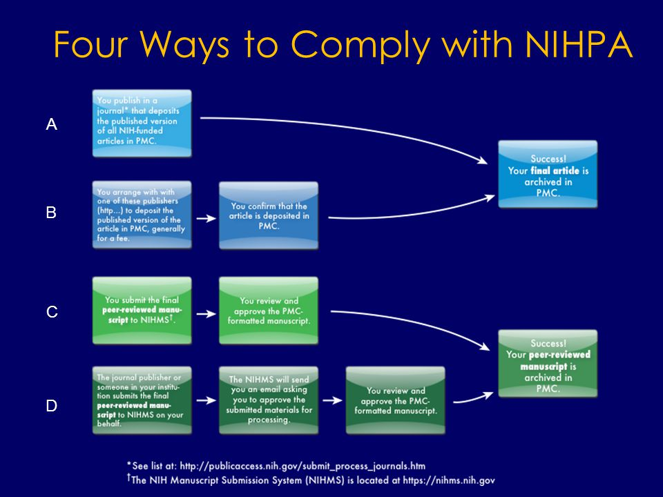 Four Ways to Comply with NIHPA A B C D