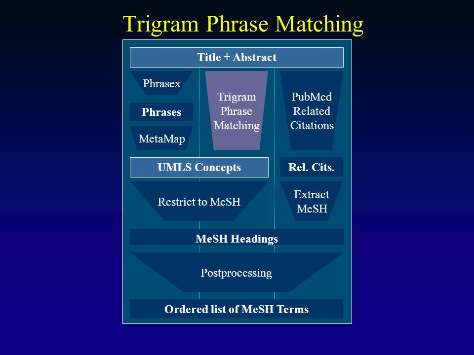 Trigram Phrase Matching Title + Abstract Ordered list of MeSH Terms MeSH Headings UMLS Concepts Postprocessing Restrict to MeSH Trigram Phrase Matchin