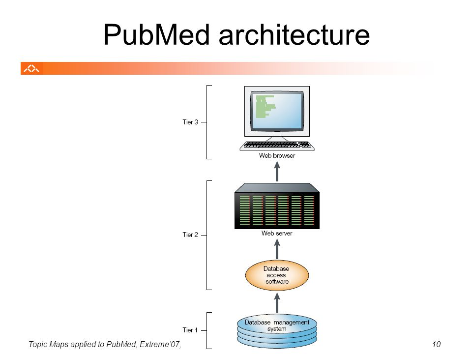 Topic Maps applied to PubMed, Extreme'07, August 200710 PubMed architecture
