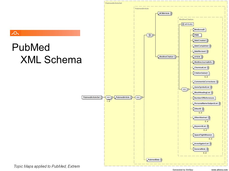 Topic Maps applied to PubMed, Extreme'07, August 200717 PubMed XML Schema