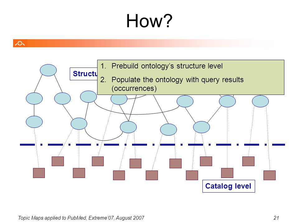 Topic Maps applied to PubMed, Extreme'07, August 200721 How? Structure level Catalog level 1.Prebuild ontology's structure level 2.Populate the ontolo