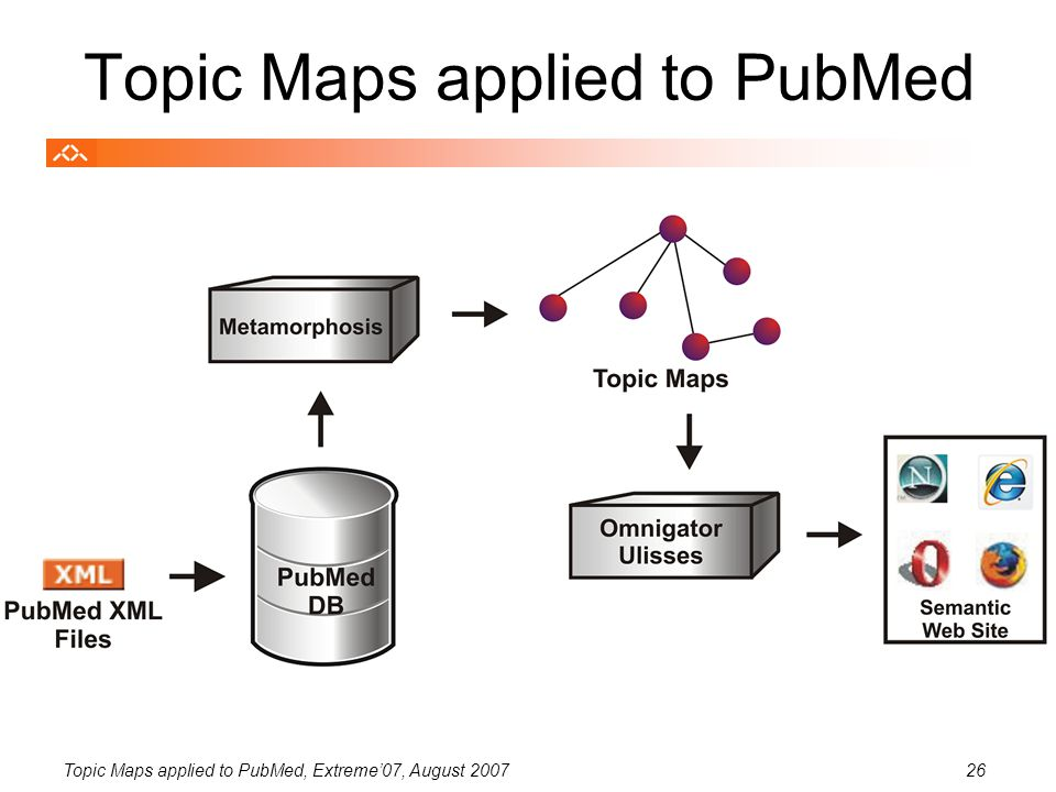 Topic Maps applied to PubMed, Extreme'07, August 200726 Topic Maps applied to PubMed