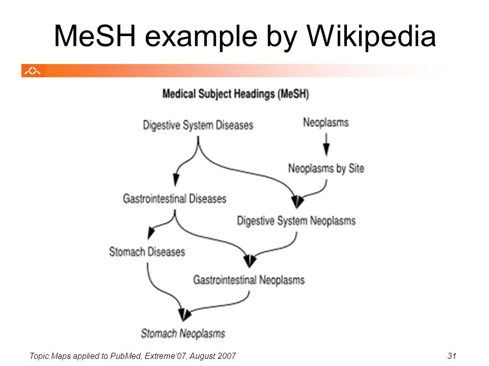 Topic Maps applied to PubMed, Extreme'07, August 200731 MeSH example by Wikipedia