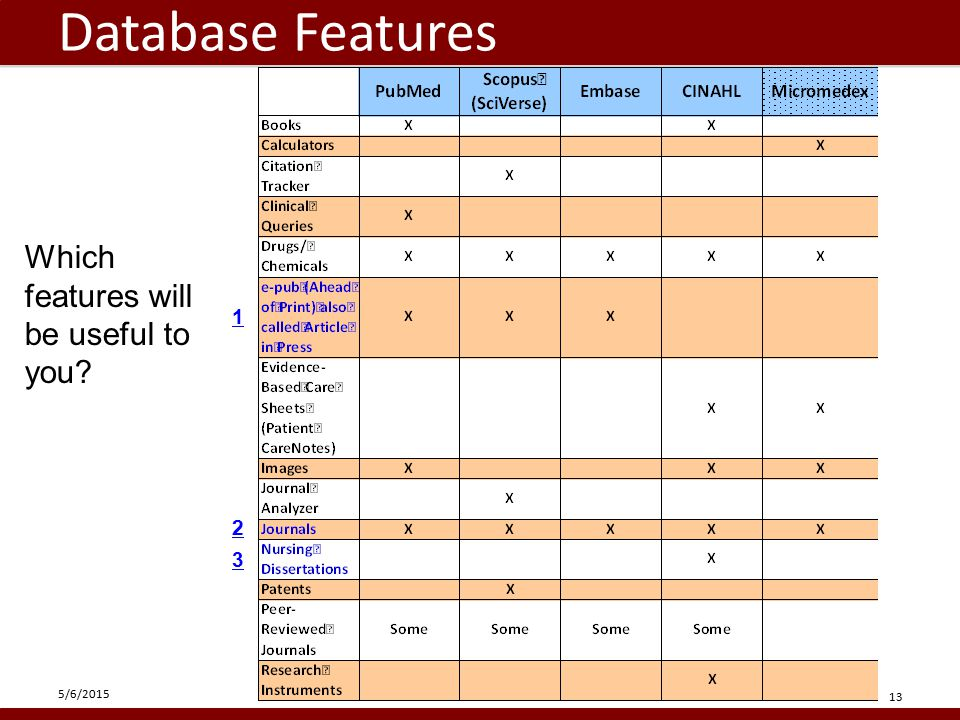 Database Features 5/6/2015 13 Which features will be useful to you 2 1 3