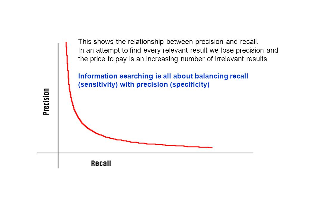 This shows the relationship between precision and recall.