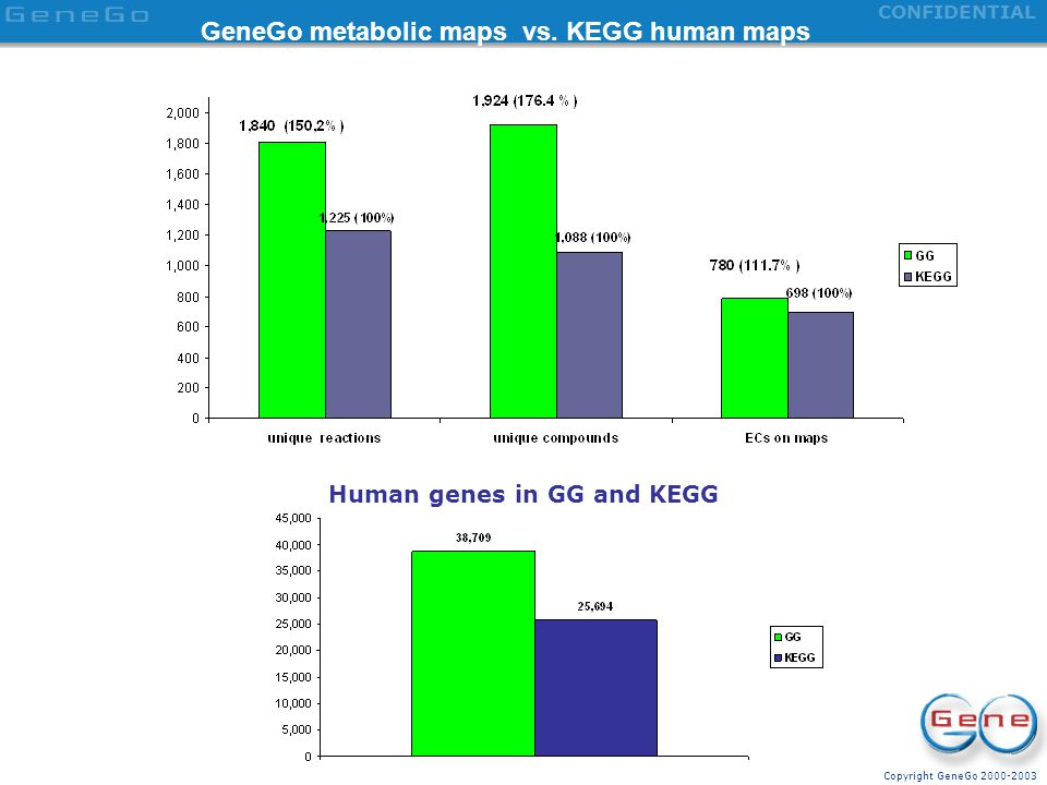 Copyright GeneGo 2000-2003 CONFIDENTIAL Multiple ontologies in MetaDiscovery Platform: multi-dimensional knowledge base on human biology
