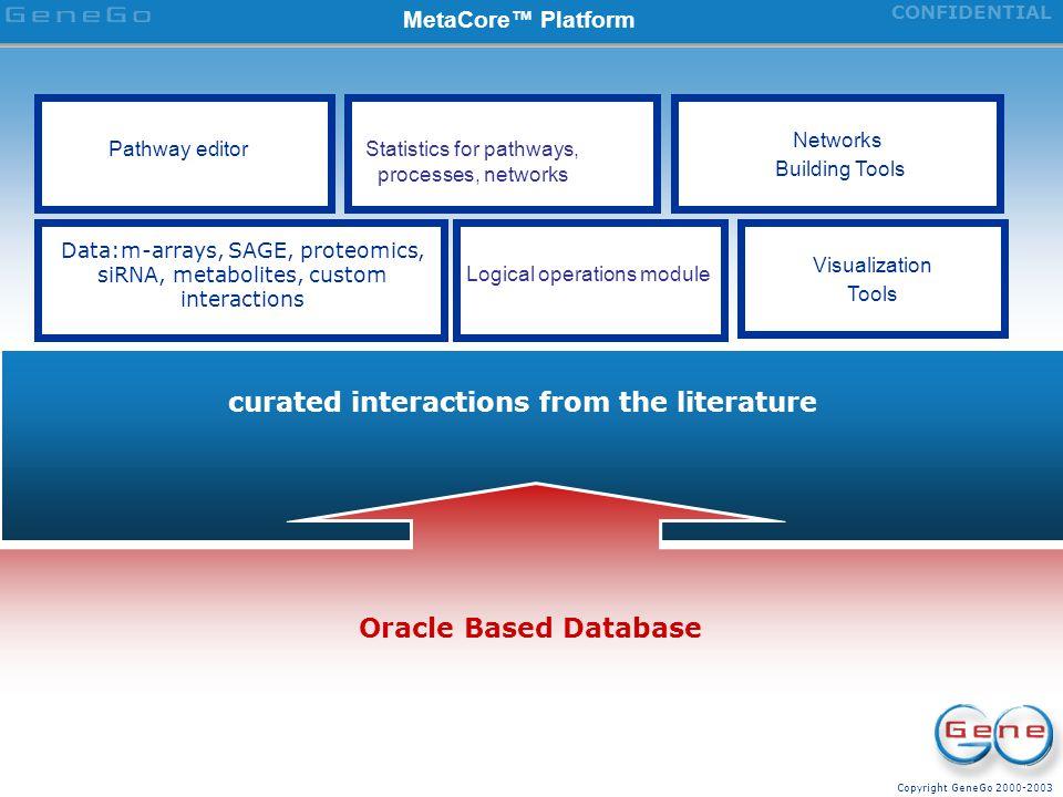 Copyright GeneGo 2000-2003 CONFIDENTIAL Data analysis workflow in MetaDiscovery suit HTS, HCS PathwayEditorMetaLinkMapEditor Custom interactions data:
