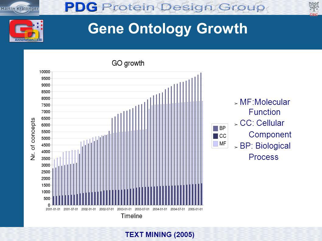 Gene Ontology Growth ➢ MF:Molecular Function ➢ CC: Cellular Component ➢ BP: Biological Process TEXT MINING (2005)
