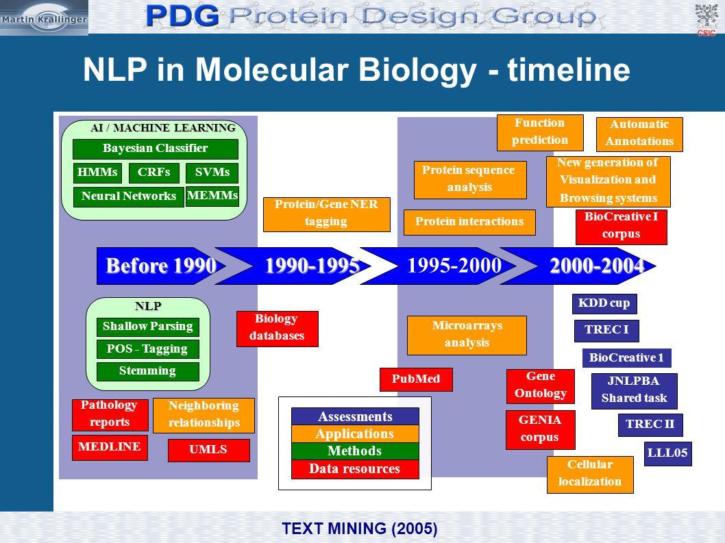 2000-2004 1995-2000 1990-1995 Before 1990 Shallow ParsingNLP POS - Tagging Stemming UMLS Protein/Gene NER tagging TREC I AI / MACHINE LEARNING Patholo