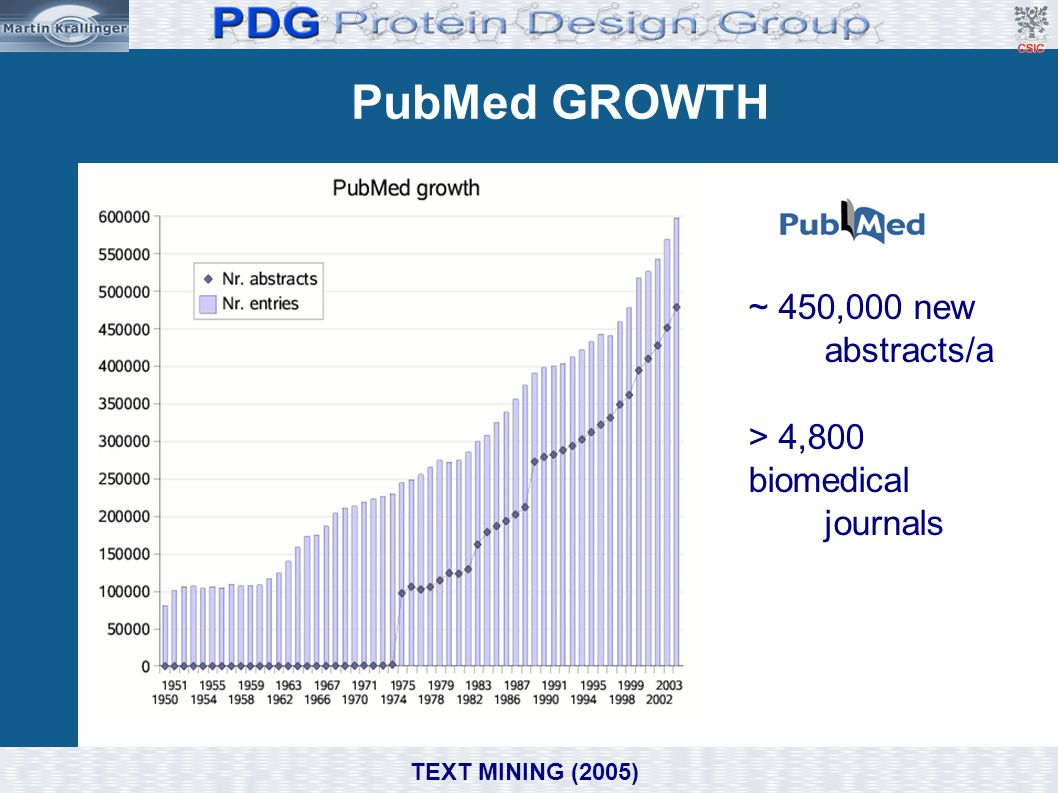 PubMed web-interface TEXT MINING (2005)