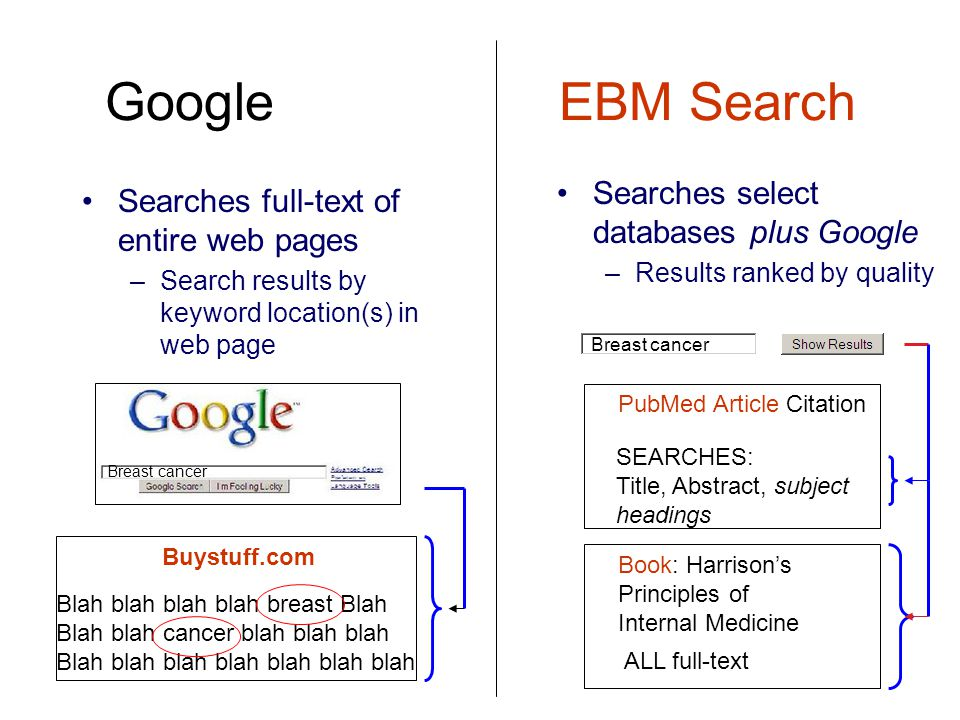 Google EBM Search Searches full-text of entire web pages –Search results by keyword location(s) in web page Searches select databases plus Google –Results ranked by quality PubMed Article Citation SEARCHES: Title, Abstract, subject headings Book: Harrison's Principles of Internal Medicine ALL full-text Breast cancer Buystuff.com Blah blah blah blah breast Blah Blah blah cancer blah blah blah Blah blah blah blah blah blah blah