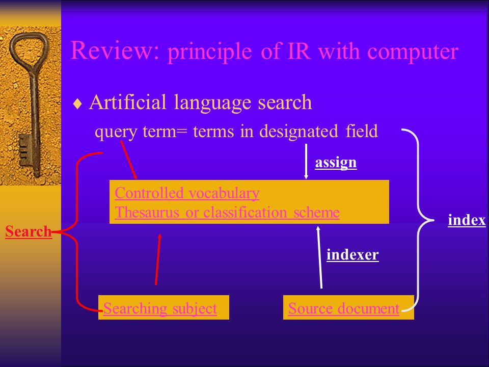Review: principle of IR with computer  Artificial language search query term= terms in designated field Controlled vocabulary Thesaurus or classification scheme Searching subjectSource document Search index indexer assign