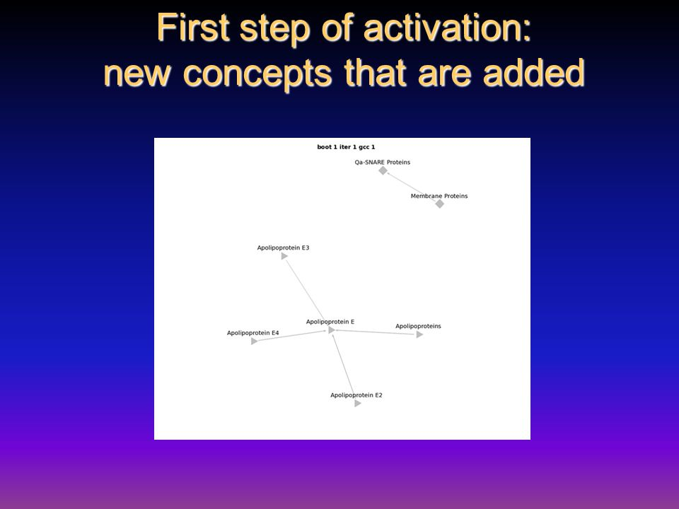 First step of activation: new concepts that are added