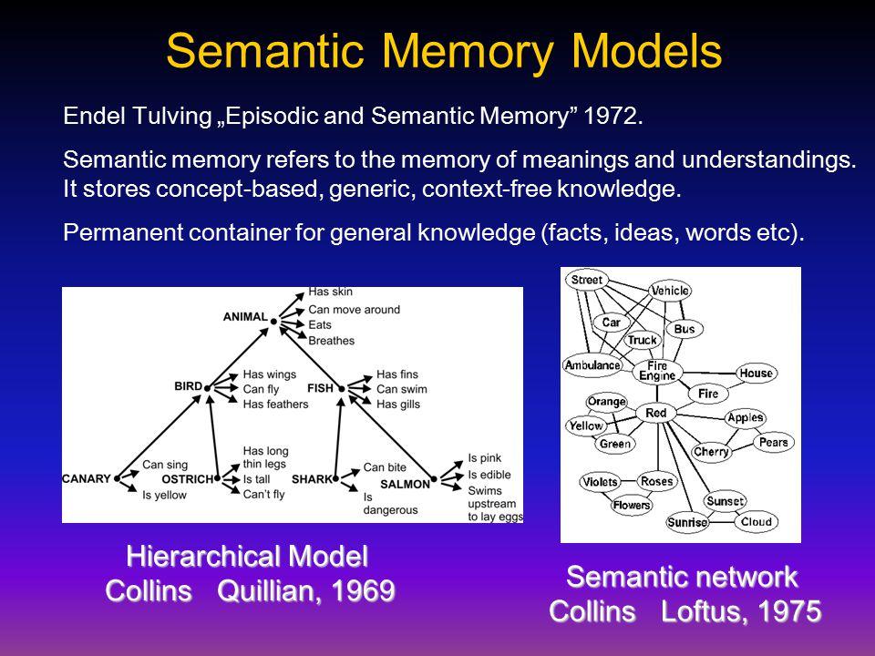 "Semantic Memory Models Endel Tulving ""Episodic and Semantic Memory"" 1972. Semantic memory refers to the memory of meanings and understandings. It stor"