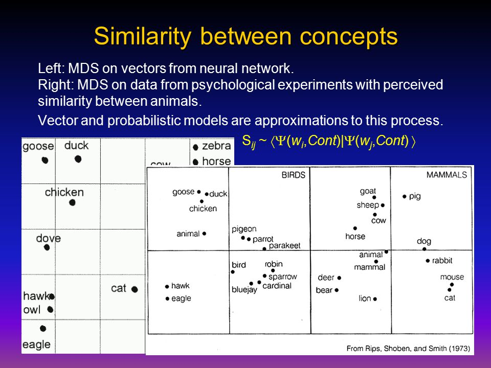 Similarity between concepts Left: MDS on vectors from neural network.