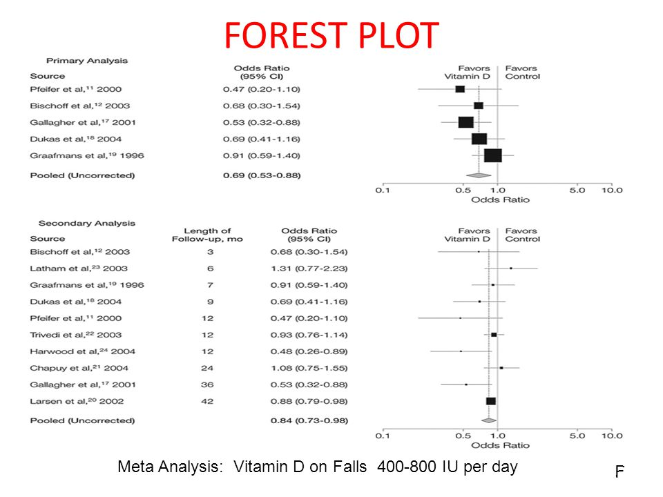 FOREST PLOT F Meta Analysis: Vitamin D on Falls 400-800 IU per day
