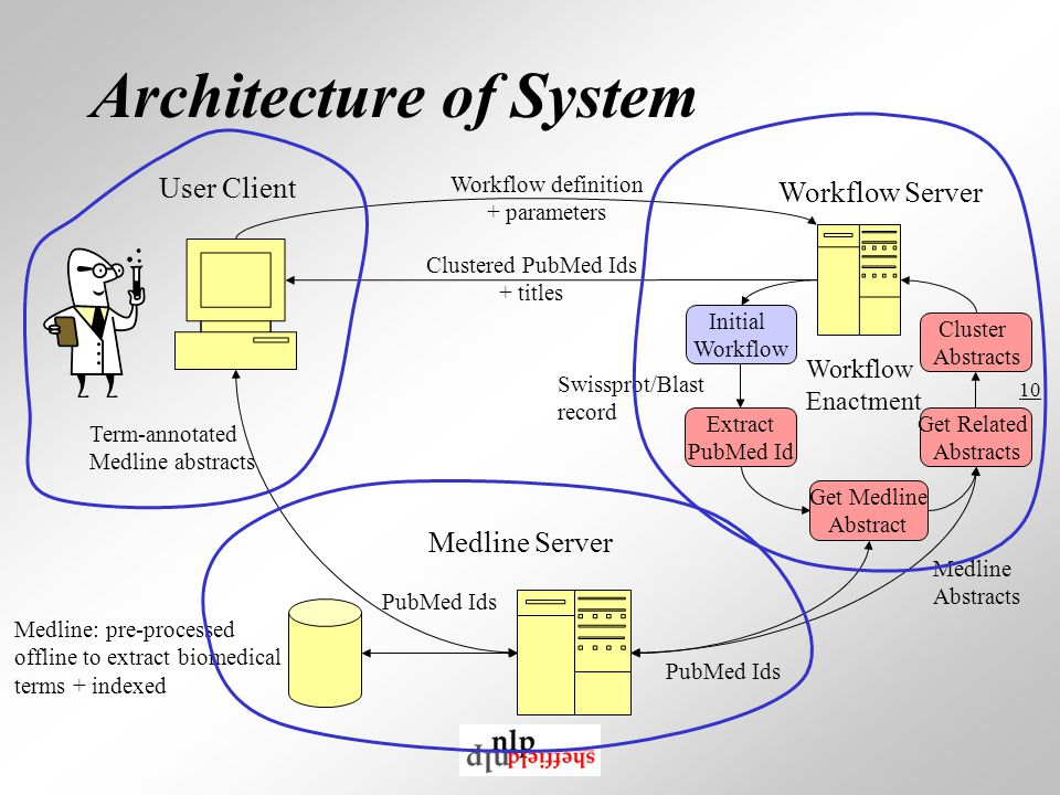 10 Architecture of System User Client Medline Server Swissprot/Blast record Workflow Server Workflow Enactment Extract PubMed Id Get Medline Abstract Initial Workflow Cluster Abstracts Get Related Abstracts Medline: pre-processed offline to extract biomedical terms + indexed Workflow definition + parameters Clustered PubMed Ids + titles PubMed Ids Term-annotated Medline abstracts Medline Abstracts