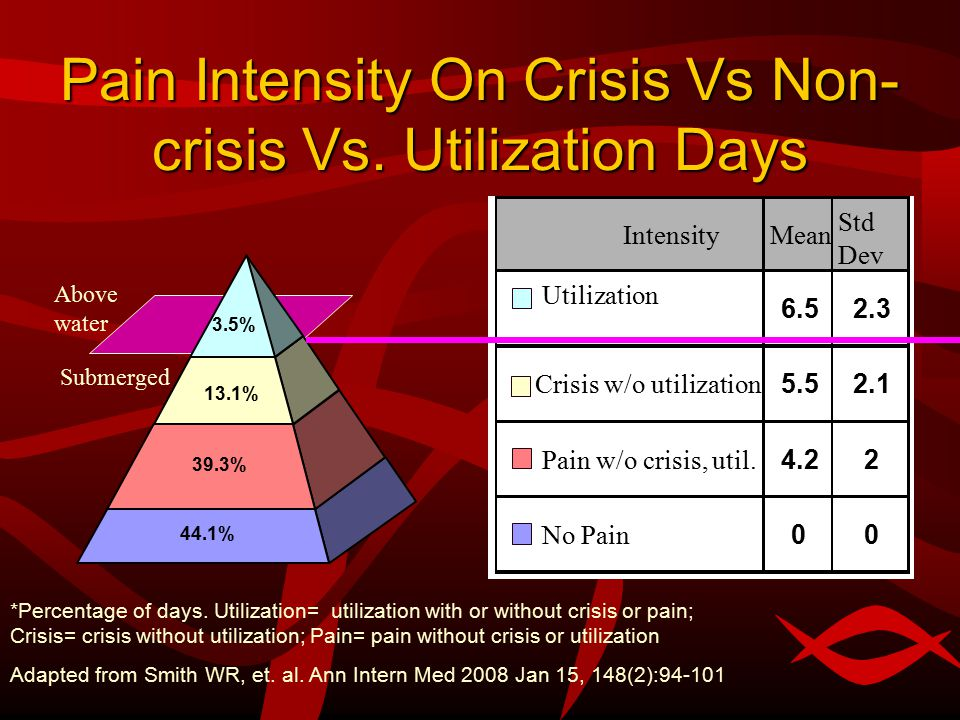 Above water Submerged Pain Intensity On Crisis Vs Non- crisis Vs.