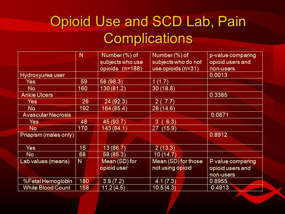 Opioid Use and SCD Lab, Pain Complications N Number (%) of subjects who use opioids (n=188) Number (%) of subjects who do not use opioids (n=31) p-value comparing opioid users and non-users Hydroxyurea user0.0013 Yes 5958 (98.3)1 (1.7) No160130 (81.2)30 (18.8) Ankle Ulcers0.3385 Yes 26 24 (92.3) 2 ( 7.7) No 192 164 (85.4)28 (14.6) Avascular Necrosis 0.0871 Yes 48 45 (93.7) 3 ( 6.3) No170 143 (84.1)27 (15.9) Priapism (males only)0.8912 Yes 15 13 (86.7) 2 (13.3) No 68 58 (85.3) 10 (14.7) Lab values (means)N Mean (SD) for opioid user Mean (SD) for those not using opioid P value comparing opioid users and non-users %Fetal Hemoglobin 180 3.9 (7.2) 4.1 (7.3)0.8955 White Blood Count 158 11.2 (4.5)10.5 (4.3) 0.4913