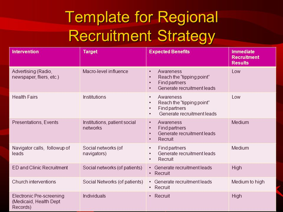 Template for Regional Recruitment Strategy InterventionTargetExpected BenefitsImmediate Recruitment Results Advertising (Radio, newspaper, fliers, etc.) Macro-level influenceAwareness Reach the tipping point Find partners Generate recruitment leads Low Health FairsInstitutionsAwareness Reach the tipping point Find partners Generate recruitment leads Low Presentations, EventsInstitutions, patient social networks Awareness Find partners Generate recruitment leads Recruit Medium Navigator calls, followup of leads Social networks (of navigators) Find partners Generate recruitment leads Recruit Medium ED and Clinic RecruitmentSocial networks (of patients)Generate recruitment leads Recruit High Church interventionsSocial Networks (of patients)Generate recruitment leads Recruit Medium to high Electronic Pre-screening (Medicaid, Health Dept Records) IndividualsRecruitHigh