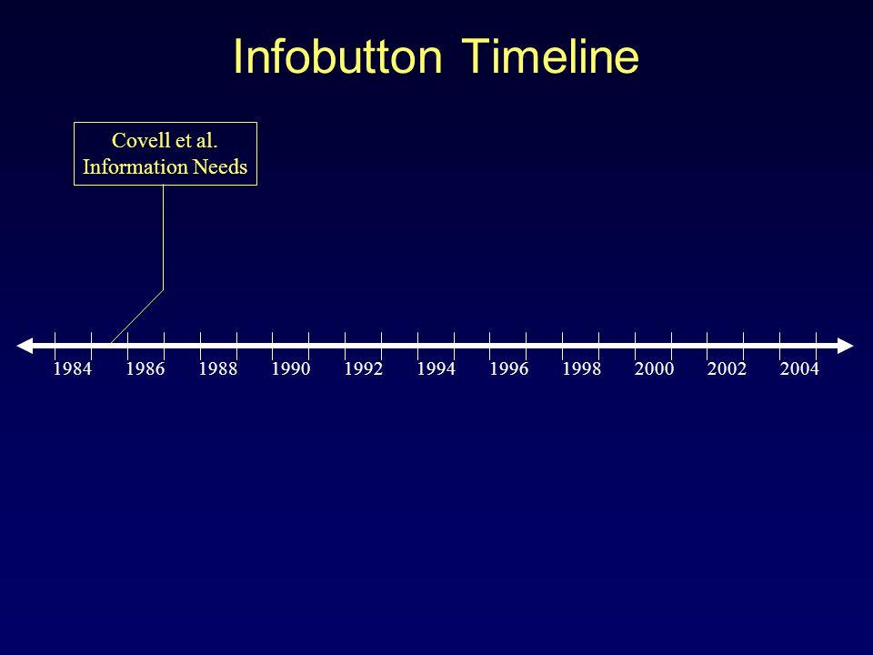 1984 1986 1988 1990 1992 1994 1996 1998 2000 2002 2004 Covell et al.