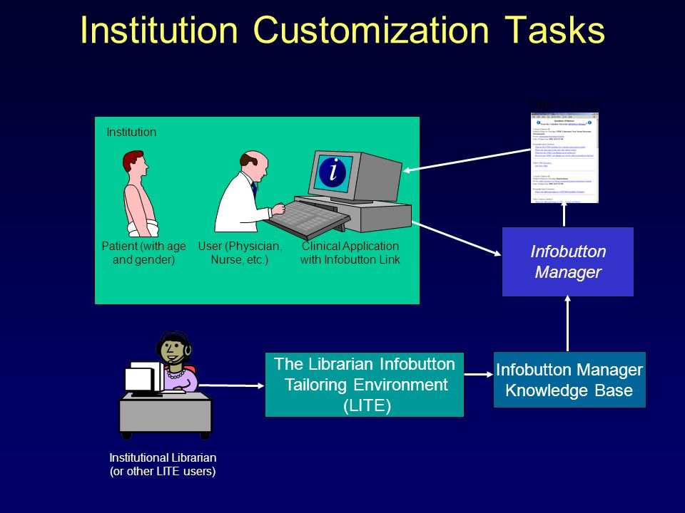 Institution Customization Tasks i Clinical Application with Infobutton Link User (Physician, Nurse, etc.) Patient (with age and gender) Institution Infobutton Manager Page of Links Infobutton Manager Knowledge Base Institutional Librarian (or other LITE users) The Librarian Infobutton Tailoring Environment (LITE)