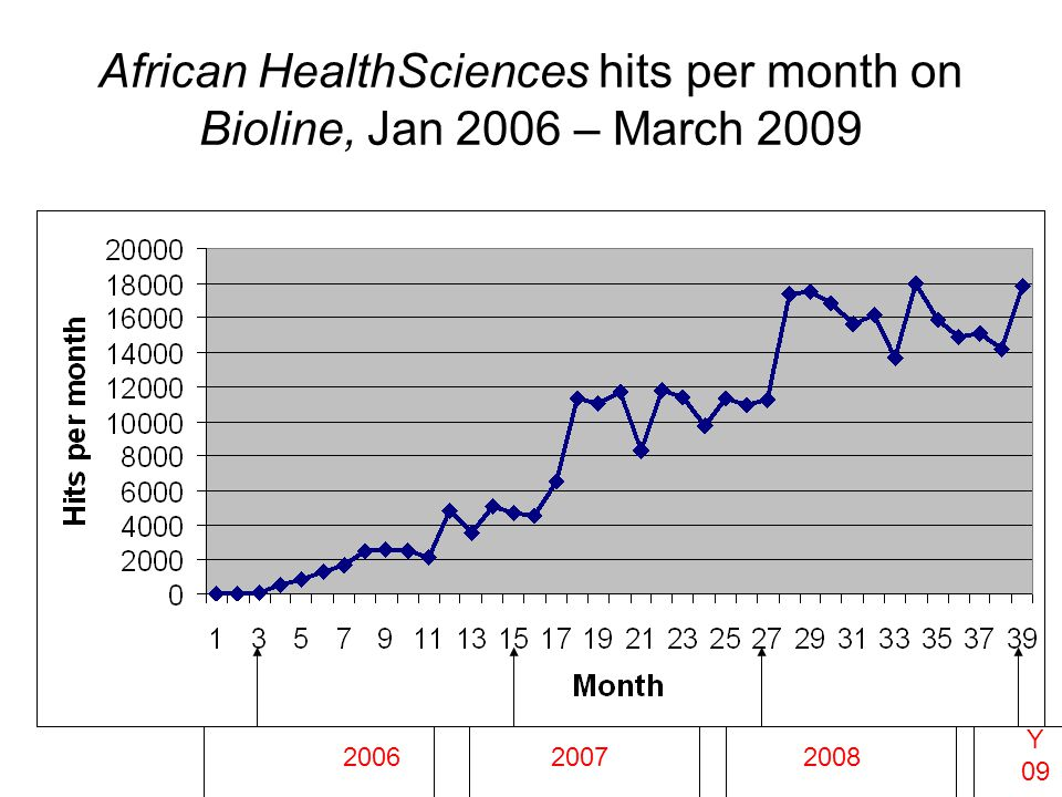 African HealthSciences hits per month on Bioline, Jan 2006 – March 2009. 200620072008 Y 09