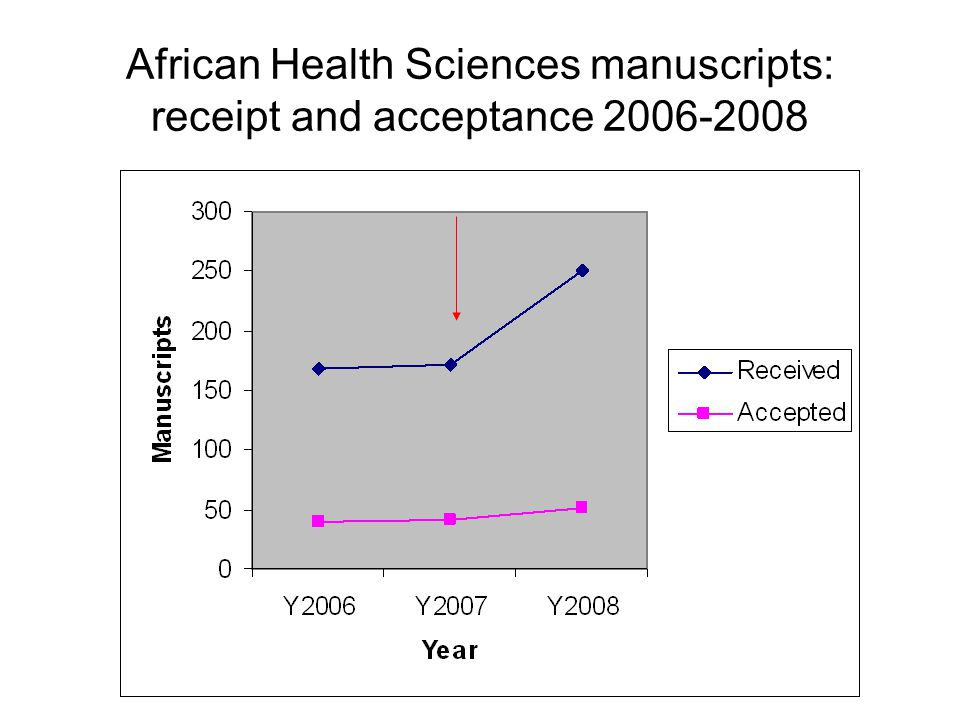 African Health Sciences manuscripts: receipt and acceptance 2006-2008