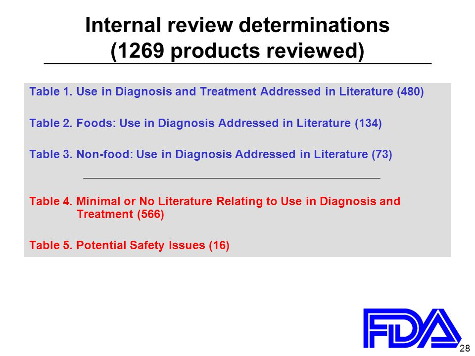 28 Internal review determinations (1269 products reviewed) Table 1.Use in Diagnosis and Treatment Addressed in Literature (480) Table 2. Foods: Use in