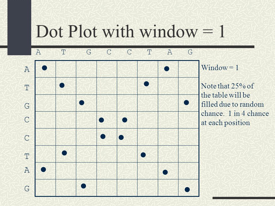 Dot Plot with window = 1 Window = 1 Note that 25% of the table will be filled due to random chance.