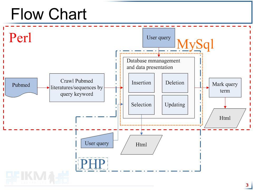 3 Flow Chart Perl PHP MySql