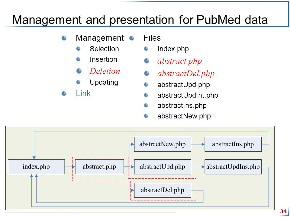 34 Management and presentation for PubMed data Management Selection Insertion Deletion Updating Link Files Index.php abstract.php abstractDel.php abstractUpd.php abstractUpdInt.php abstractIns.php abstractNew.php