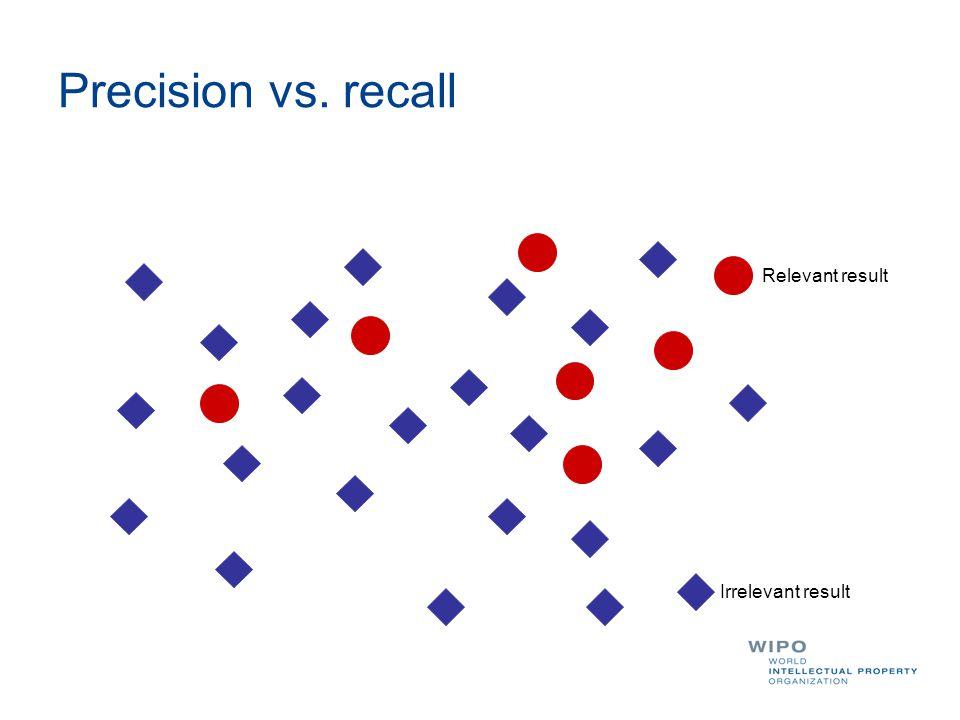 Precision vs. recall Relevant result Irrelevant result