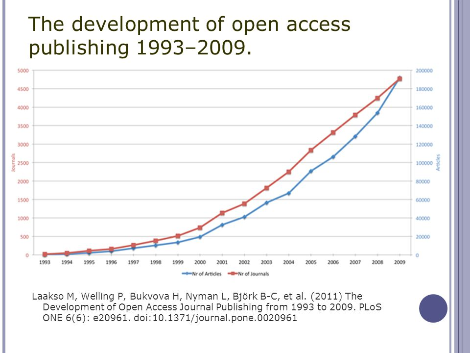 The development of open access publishing 1993–2009. Laakso M, Welling P, Bukvova H, Nyman L, Björk B-C, et al. (2011) The Development of Open Access