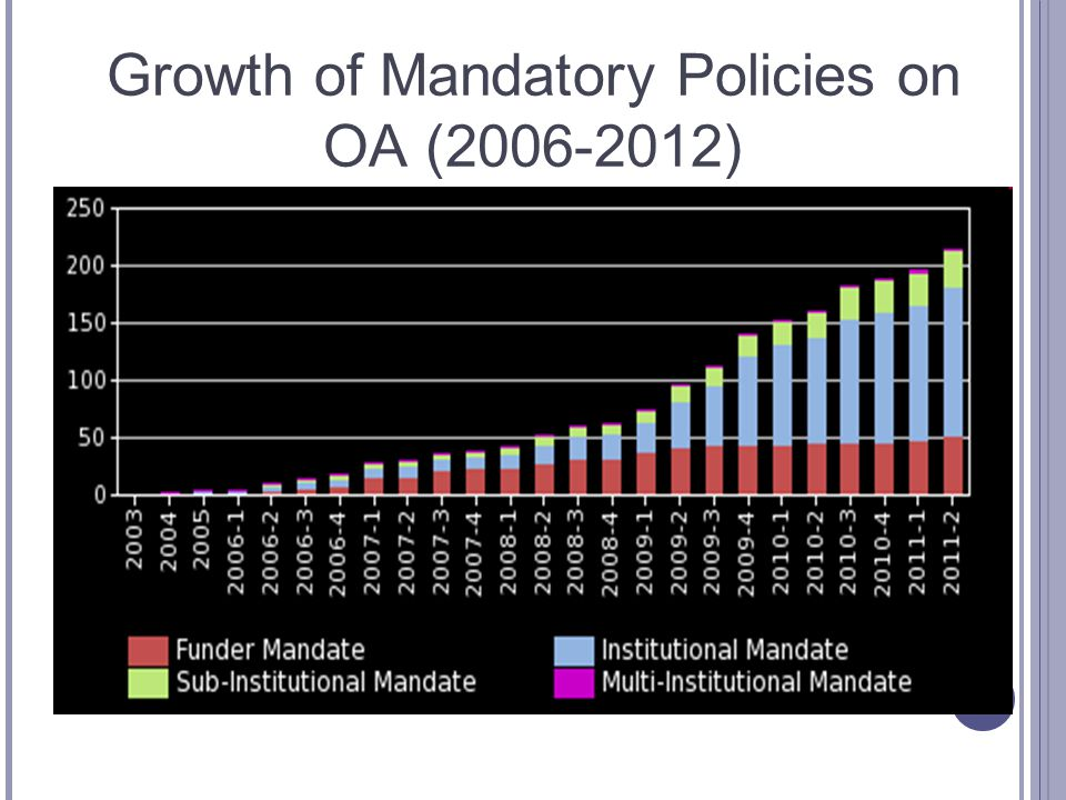 Growth of Mandatory Policies on OA (2006-2012)