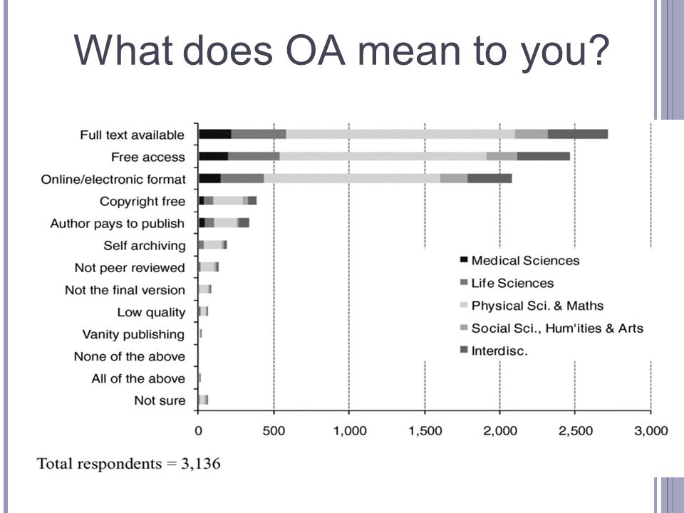 What does OA mean to you?