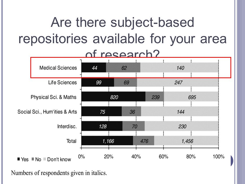 Are there subject-based repositories available for your area of research?