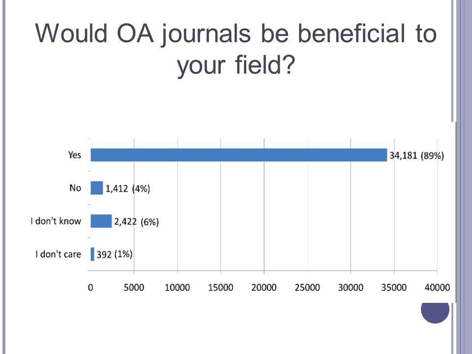 Would OA journals be beneficial to your field