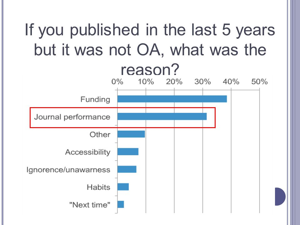 If you published in the last 5 years but it was not OA, what was the reason