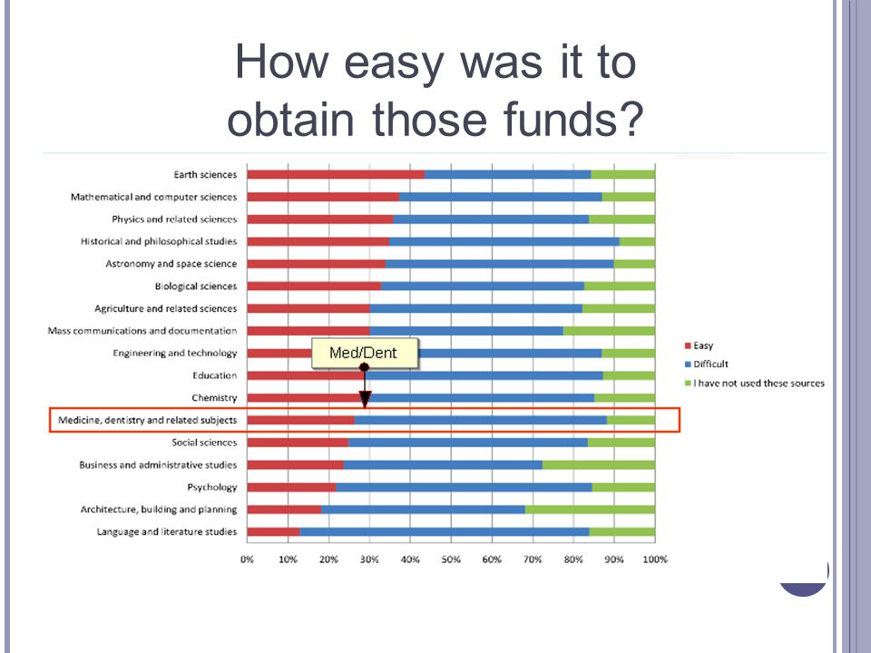 How easy was it to obtain those funds?