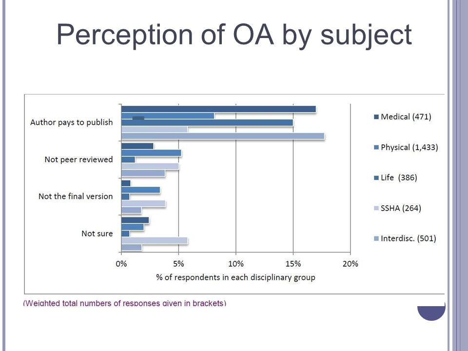 Perception of OA by subject