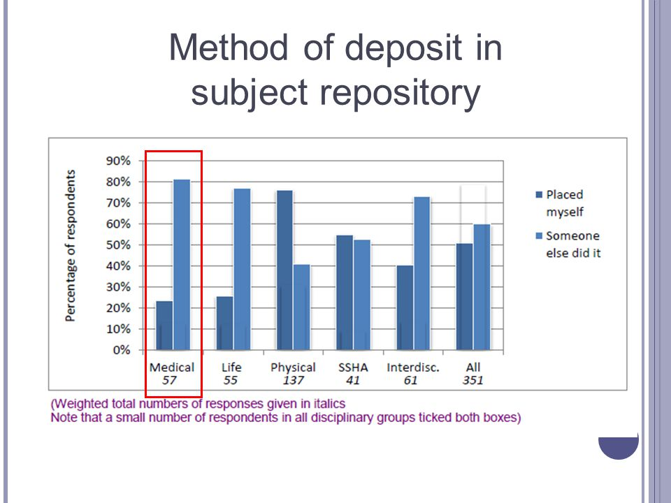 Method of deposit in subject repository