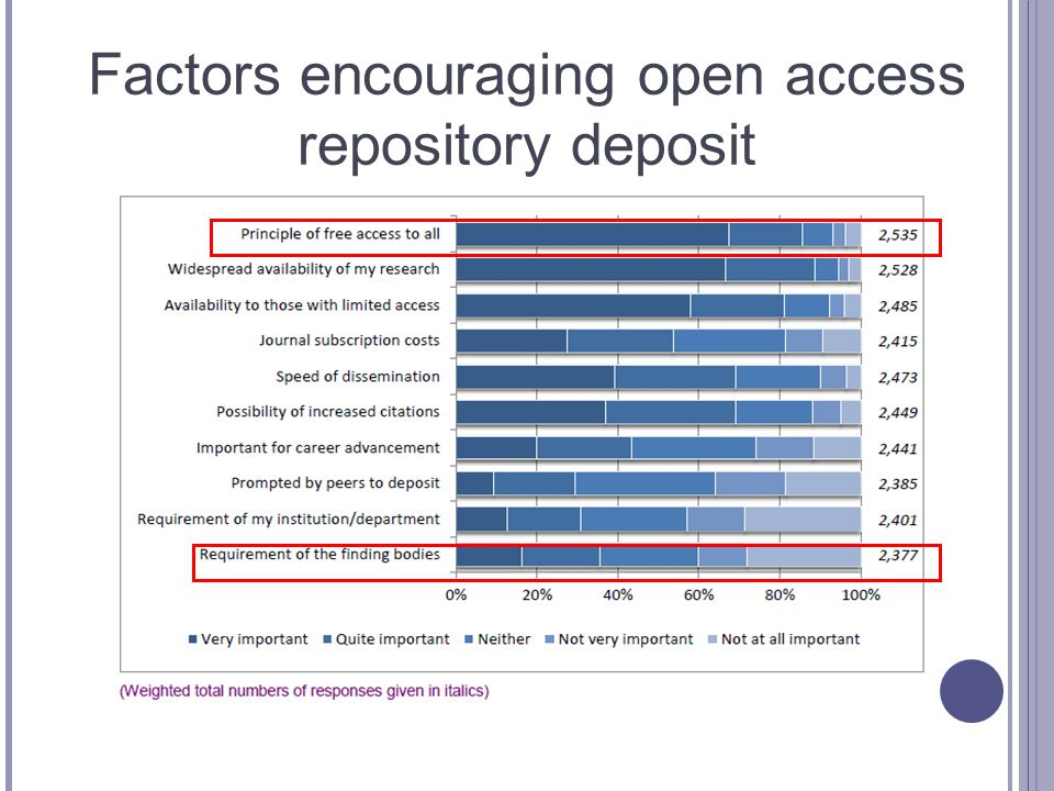Factors encouraging open access repository deposit