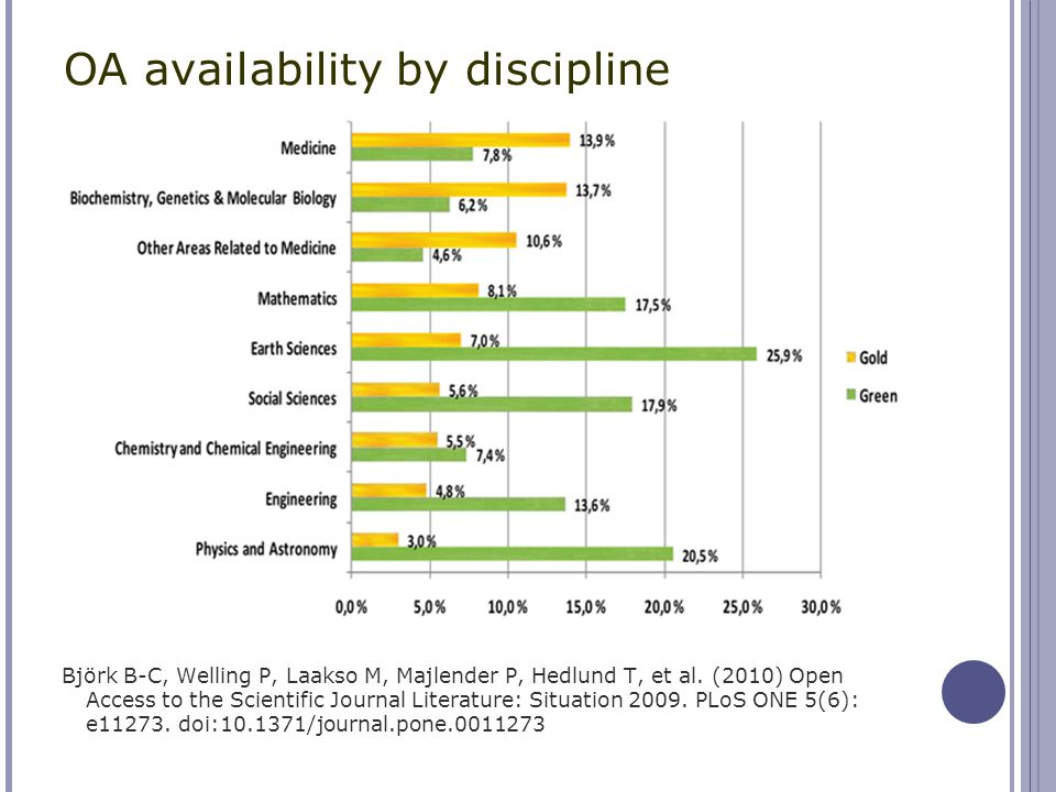 OA availability by discipline Björk B-C, Welling P, Laakso M, Majlender P, Hedlund T, et al. (2010) Open Access to the Scientific Journal Literature:
