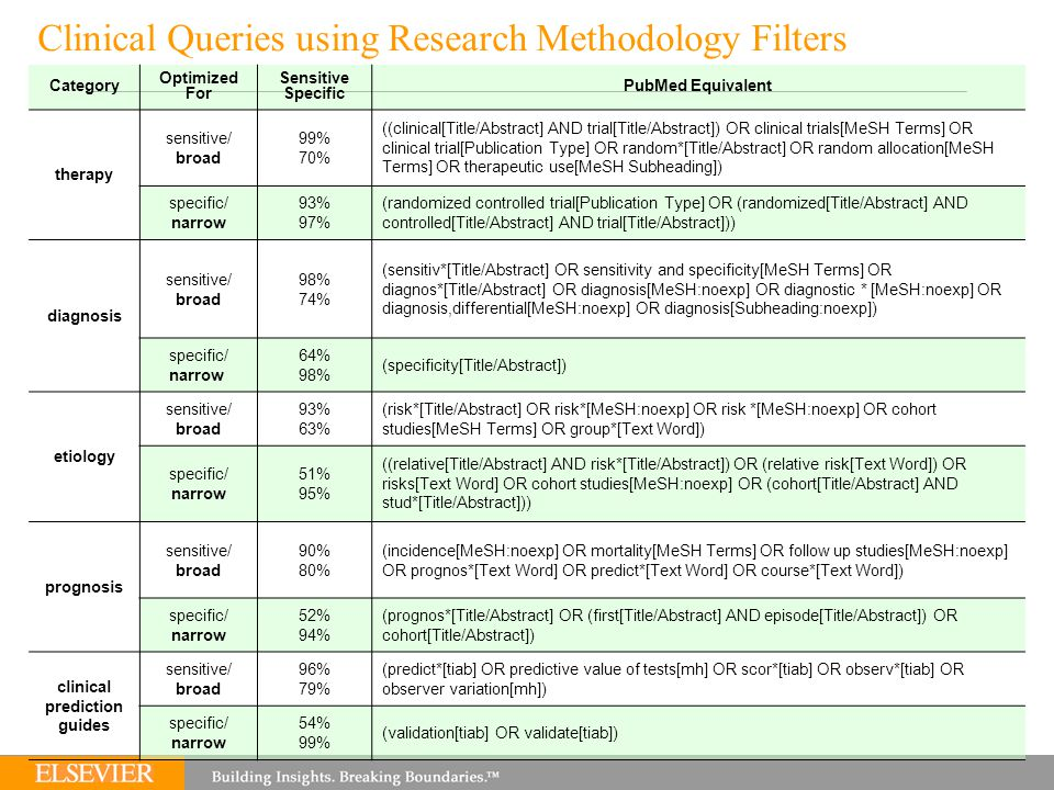 Clinical Queries using Research Methodology Filters Category Optimized For Sensitive Specific PubMed Equivalent therapy sensitive/ broad 99% 70% ((clinical[Title/Abstract] AND trial[Title/Abstract]) OR clinical trials[MeSH Terms] OR clinical trial[Publication Type] OR random*[Title/Abstract] OR random allocation[MeSH Terms] OR therapeutic use[MeSH Subheading]) specific/ narrow 93% 97% (randomized controlled trial[Publication Type] OR (randomized[Title/Abstract] AND controlled[Title/Abstract] AND trial[Title/Abstract])) diagnosis sensitive/ broad 98% 74% (sensitiv*[Title/Abstract] OR sensitivity and specificity[MeSH Terms] OR diagnos*[Title/Abstract] OR diagnosis[MeSH:noexp] OR diagnostic * [MeSH:noexp] OR diagnosis,differential[MeSH:noexp] OR diagnosis[Subheading:noexp]) specific/ narrow 64% 98% (specificity[Title/Abstract]) etiology sensitive/ broad 93% 63% (risk*[Title/Abstract] OR risk*[MeSH:noexp] OR risk *[MeSH:noexp] OR cohort studies[MeSH Terms] OR group*[Text Word]) specific/ narrow 51% 95% ((relative[Title/Abstract] AND risk*[Title/Abstract]) OR (relative risk[Text Word]) OR risks[Text Word] OR cohort studies[MeSH:noexp] OR (cohort[Title/Abstract] AND stud*[Title/Abstract])) prognosis sensitive/ broad 90% 80% (incidence[MeSH:noexp] OR mortality[MeSH Terms] OR follow up studies[MeSH:noexp] OR prognos*[Text Word] OR predict*[Text Word] OR course*[Text Word]) specific/ narrow 52% 94% (prognos*[Title/Abstract] OR (first[Title/Abstract] AND episode[Title/Abstract]) OR cohort[Title/Abstract]) clinical prediction guides sensitive/ broad 96% 79% (predict*[tiab] OR predictive value of tests[mh] OR scor*[tiab] OR observ*[tiab] OR observer variation[mh]) specific/ narrow 54% 99% (validation[tiab] OR validate[tiab])