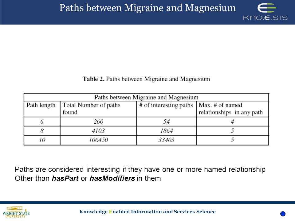 Knowledge Enabled Information and Services Science Paths between Migraine and Magnesium Paths are considered interesting if they have one or more named relationship Other than hasPart or hasModifiers in them