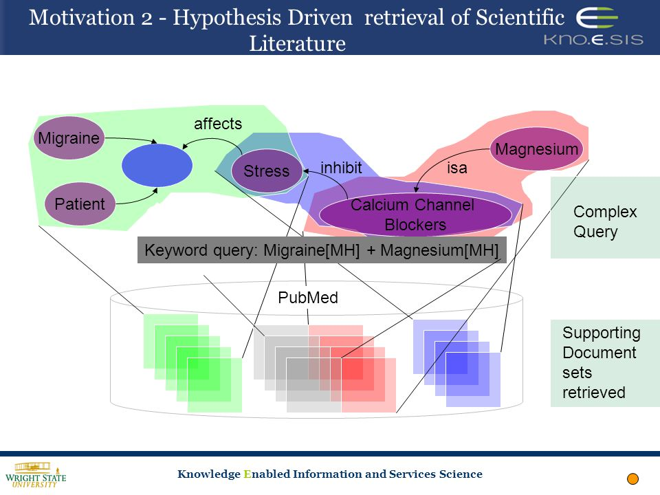 Knowledge Enabled Information and Services Science Motivation 2 - Hypothesis Driven retrieval of Scientific Literature PubMed Complex Query Supporting Document sets retrieved Migraine Stress Patient affects isa Magnesium Calcium Channel Blockers inhibit Keyword query: Migraine[MH] + Magnesium[MH]